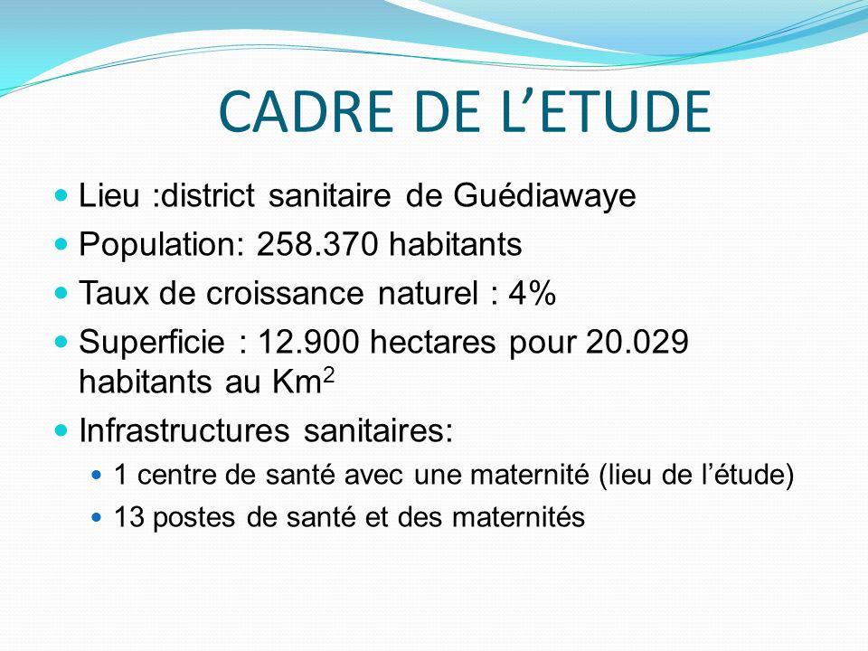 CADRE DE L'ETUDE Lieu :district sanitaire de Guédiawaye