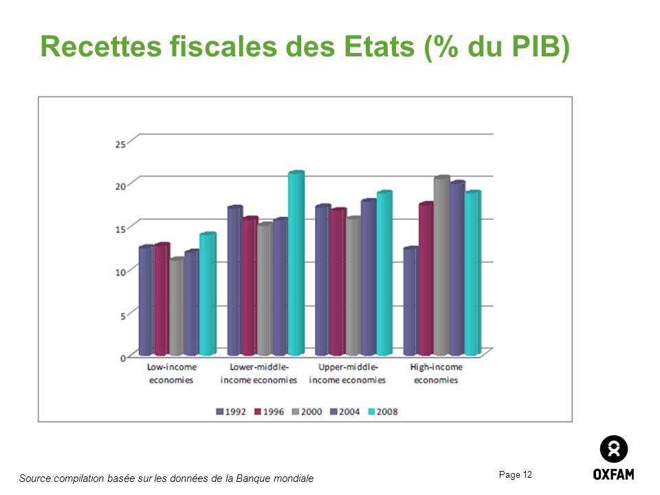 Recettes fiscales des Etats (% du PIB)