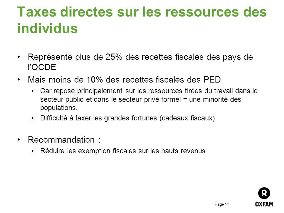 Taxes directes sur les ressources des individus