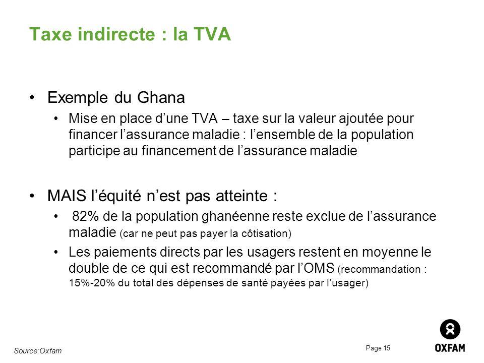 Taxe indirecte : la TVA Exemple du Ghana