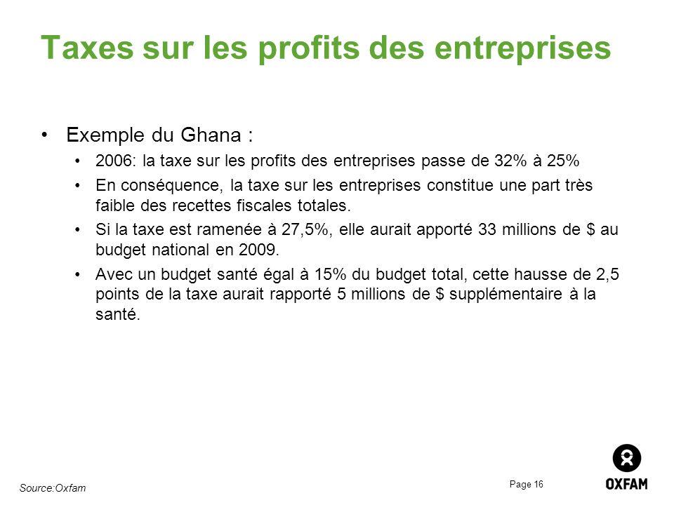 Taxes sur les profits des entreprises