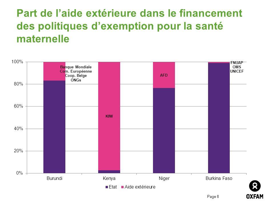Part de l'aide extérieure dans le financement des politiques d'exemption pour la santé maternelle