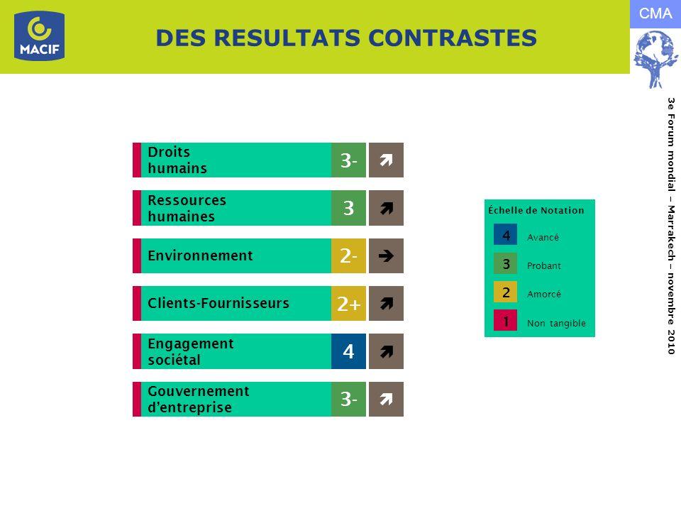 DES RESULTATS CONTRASTES