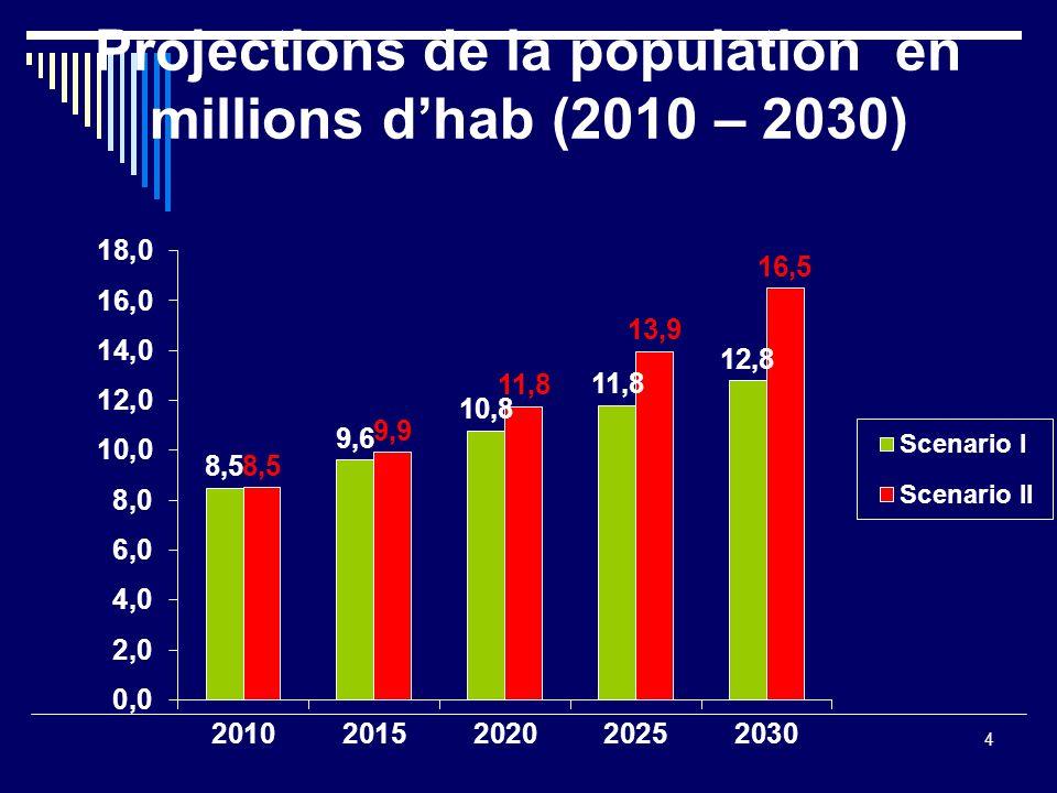 Projections de la population en millions d'hab (2010 – 2030)