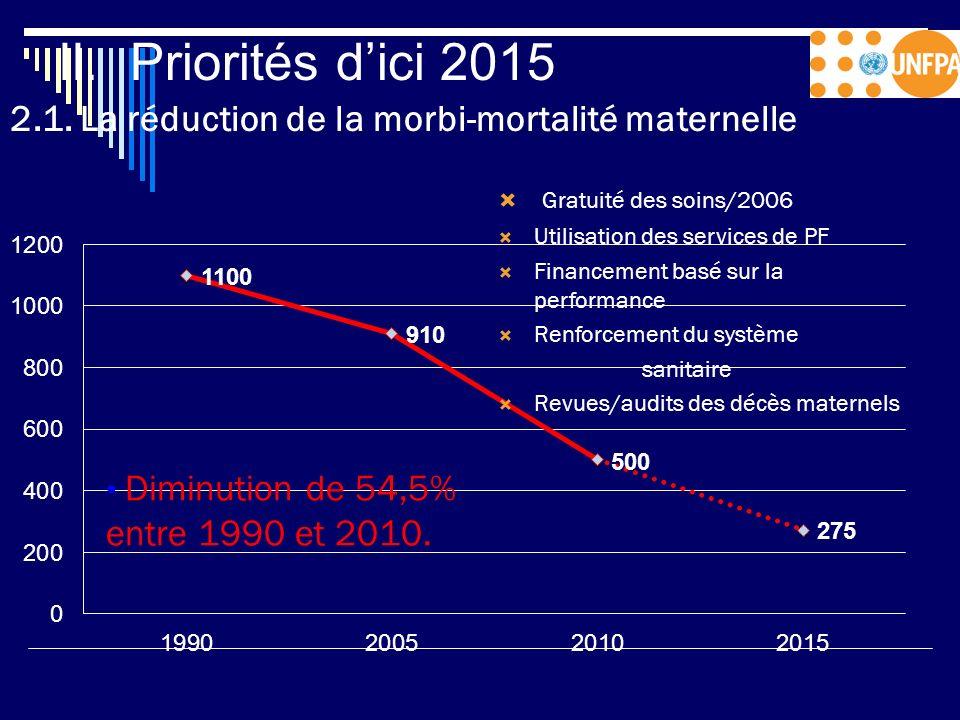II. Priorités d'ici 2015 2.1. La réduction de la morbi-mortalité maternelle