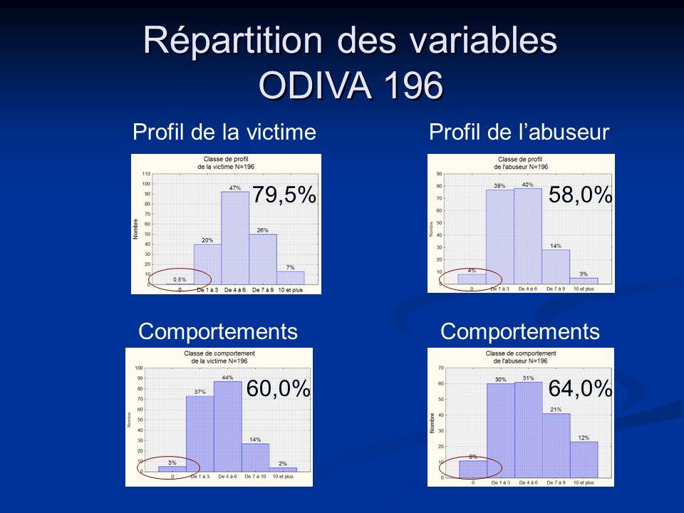 Répartition des variables