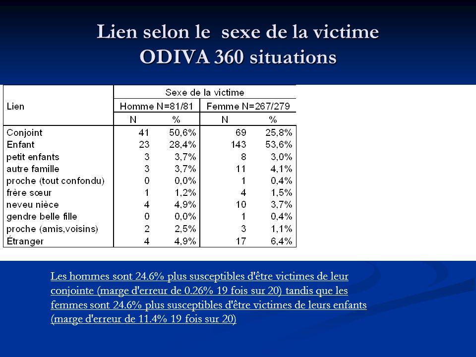 Lien selon le sexe de la victime ODIVA 360 situations