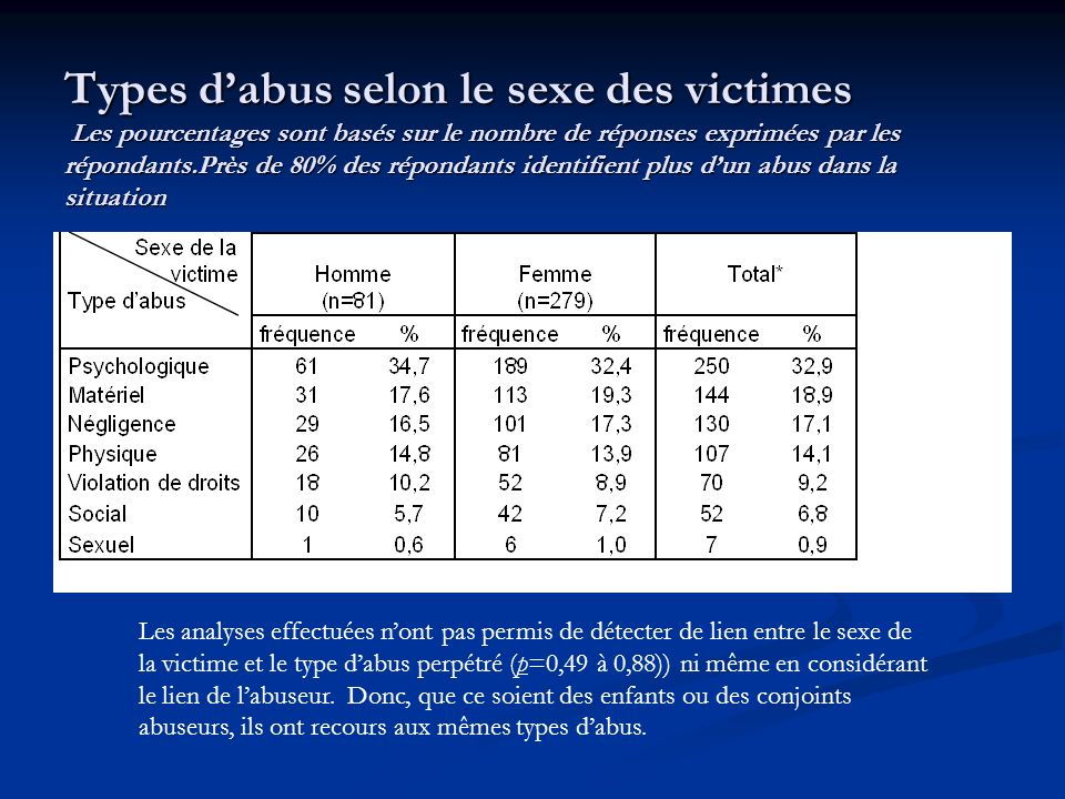 Types d'abus selon le sexe des victimes Les pourcentages sont basés sur le nombre de réponses exprimées par les répondants.Près de 80% des répondants identifient plus d'un abus dans la situation