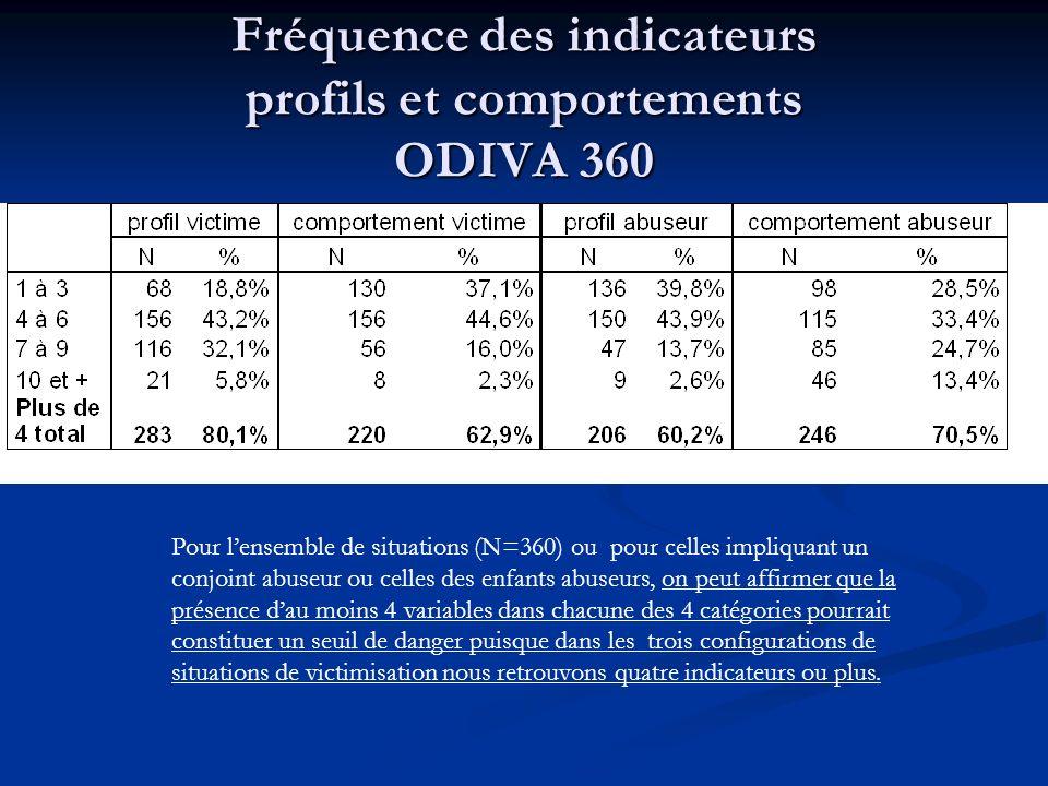 Fréquence des indicateurs profils et comportements ODIVA 360