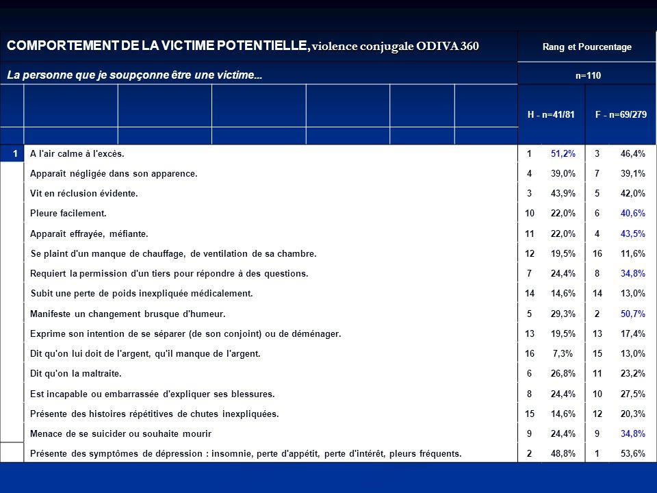 COMPORTEMENT DE LA VICTIME POTENTIELLE, violence conjugale ODIVA 360