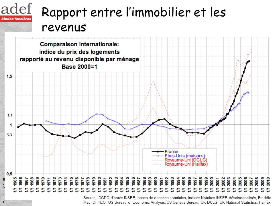 Rapport entre l'immobilier et les revenus