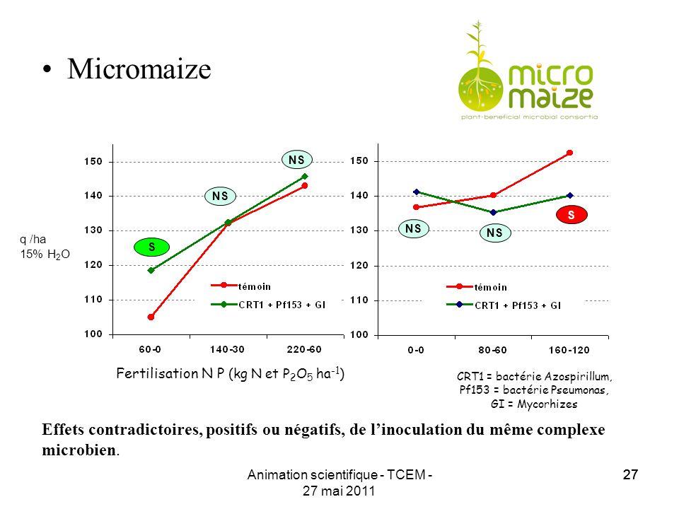 Micromaize S. NS. CRT1 = bactérie Azospirillum, Pf153 = bactérie Pseumonas, GI = Mycorhizes. q /ha.
