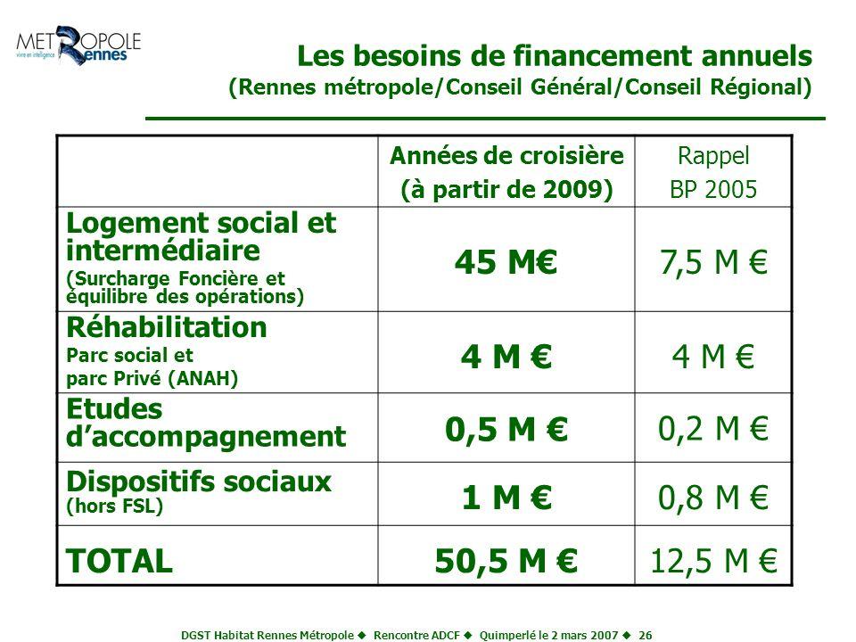45 M€ 7,5 M € 4 M € 0,5 M € 0,2 M € 1 M € 0,8 M € TOTAL 50,5 M €