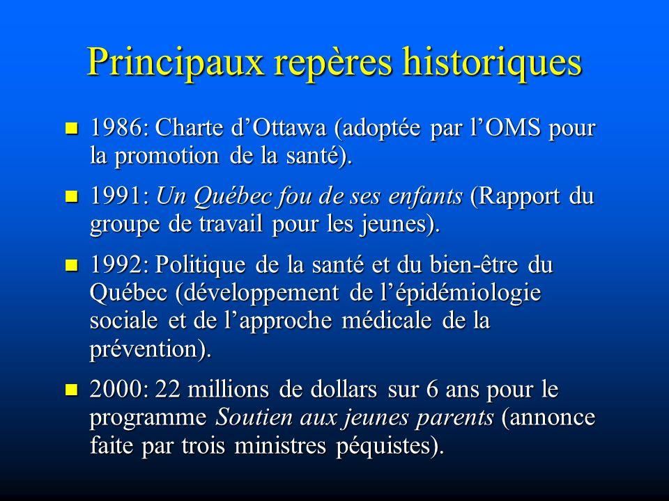 Principaux repères historiques