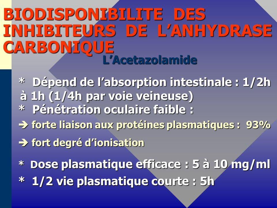 BIODISPONIBILITE DES INHIBITEURS DE L'ANHYDRASE CARBONIQUE