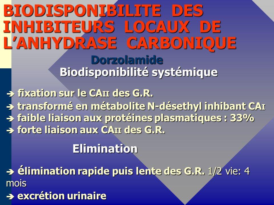 BIODISPONIBILITE DES INHIBITEURS LOCAUX DE L'ANHYDRASE CARBONIQUE
