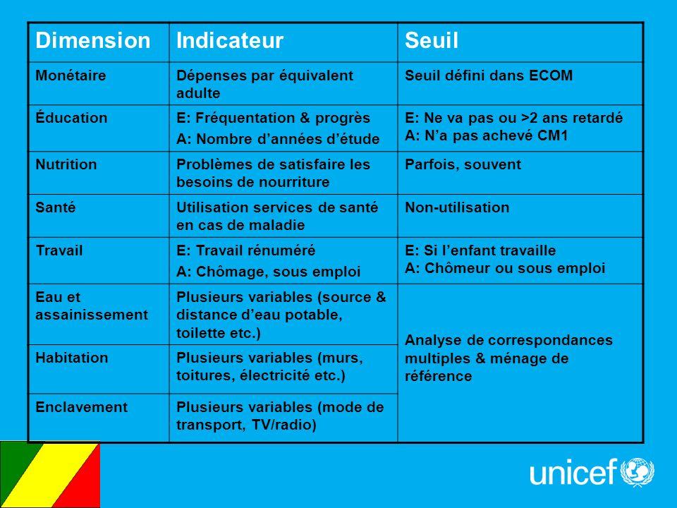 Dimension Indicateur Seuil Monétaire Dépenses par équivalent adulte