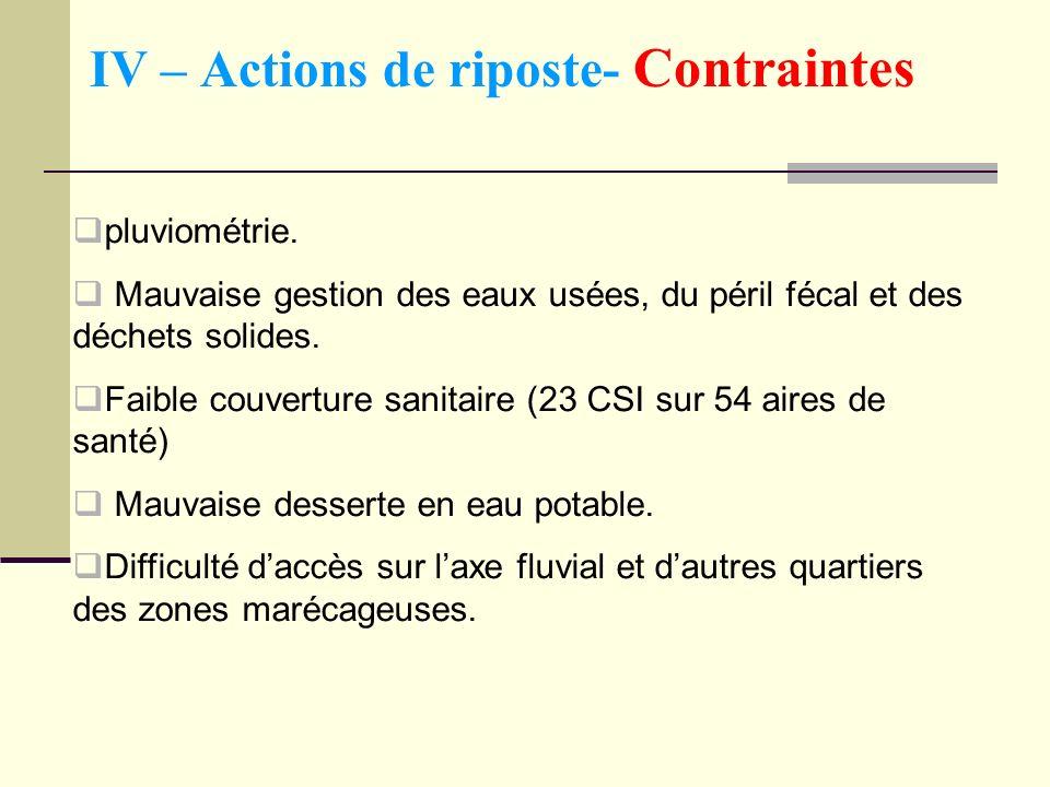 IV – Actions de riposte- Contraintes