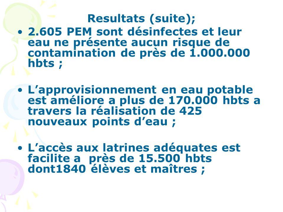 Resultats (suite); 2.605 PEM sont désinfectes et leur eau ne présente aucun risque de contamination de près de 1.000.000 hbts ;