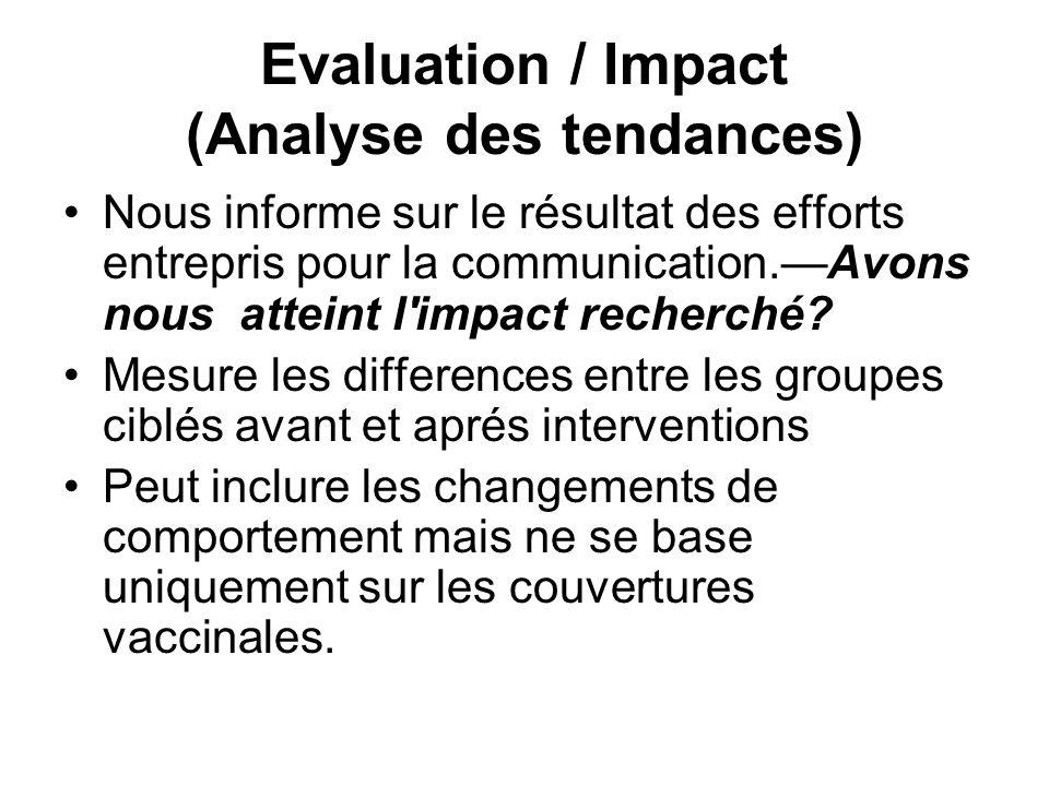 Evaluation / Impact (Analyse des tendances)