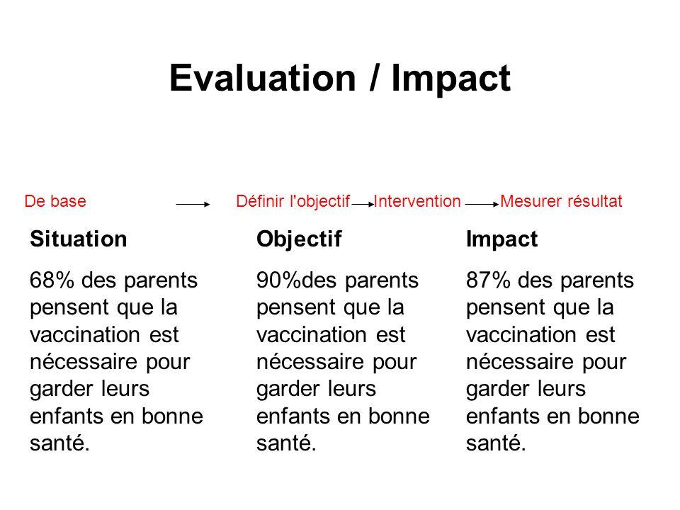 Evaluation / Impact De base Définir l objectif Intervention Mesurer résultat. Situation.