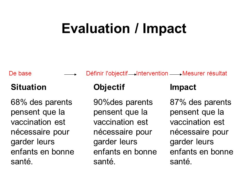 Evaluation / ImpactDe base Définir l objectif Intervention Mesurer résultat. Situation.