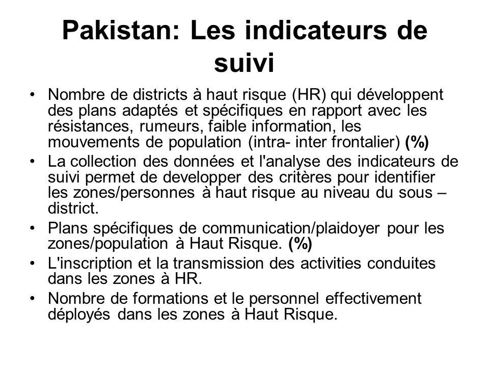 Pakistan: Les indicateurs de suivi