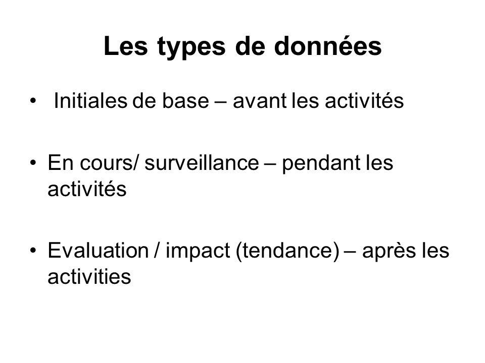 Les types de données Initiales de base – avant les activités