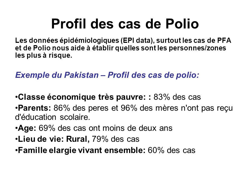Profil des cas de Polio Exemple du Pakistan – Profil des cas de polio: