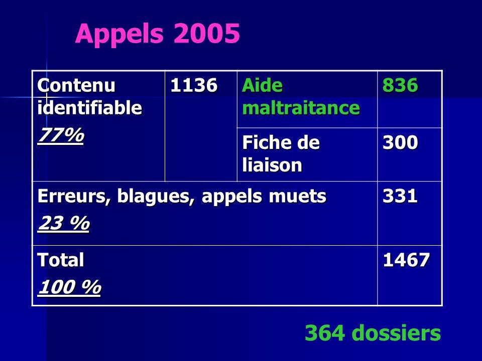 Appels 2005 364 dossiers Contenu identifiable 77% 1136