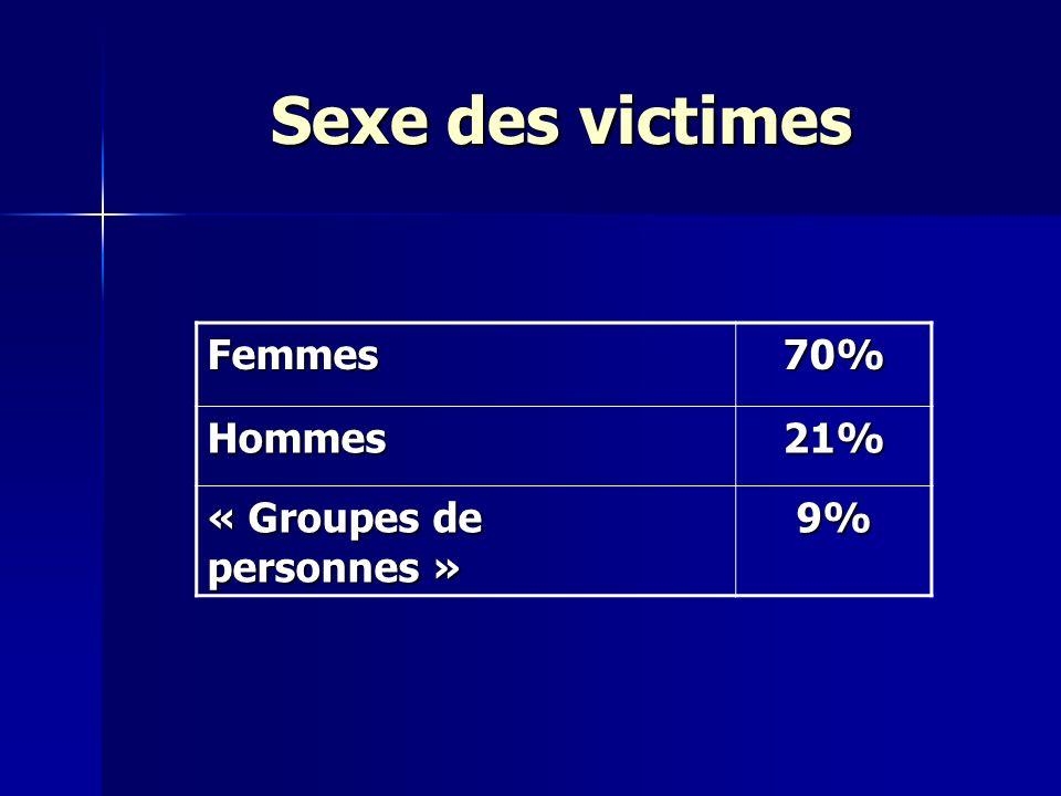 Sexe des victimes Femmes 70% Hommes 21% « Groupes de personnes » 9%