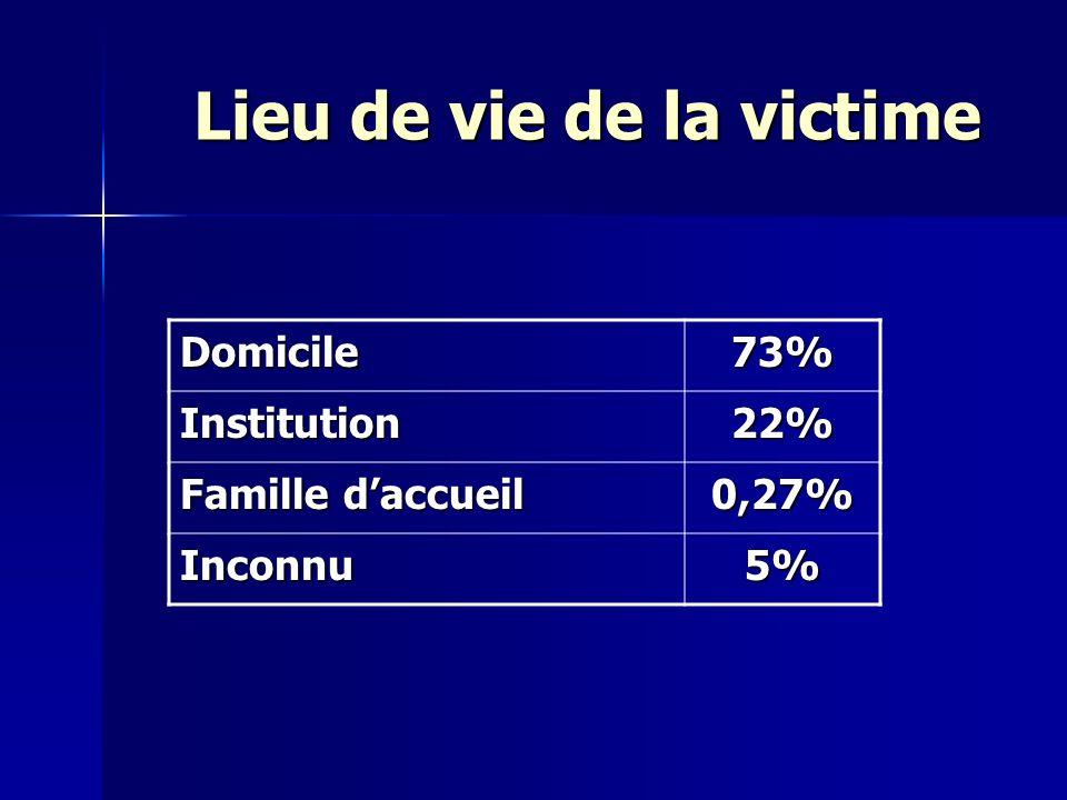 Lieu de vie de la victime