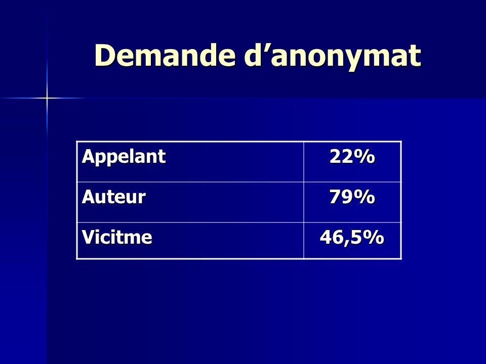 Demande d'anonymat Appelant 22% Auteur 79% Vicitme 46,5%