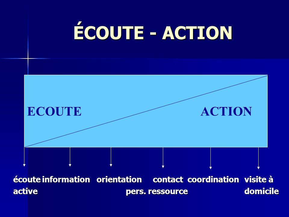 ÉCOUTE - ACTION ECOUTE ACTION