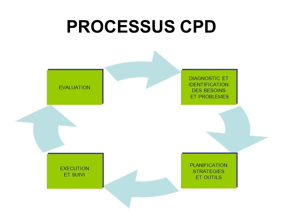PROCESSUS CPD