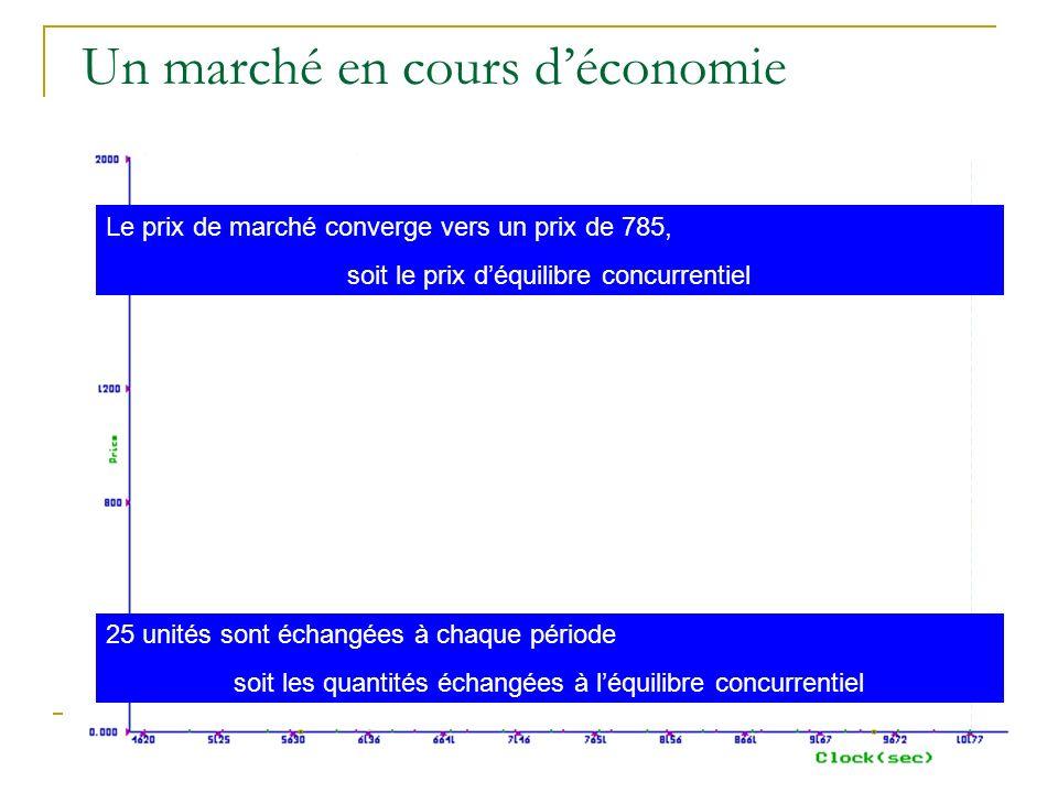 Un marché en cours d'économie