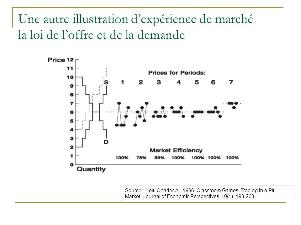 Une autre illustration d'expérience de marché la loi de l'offre et de la demande