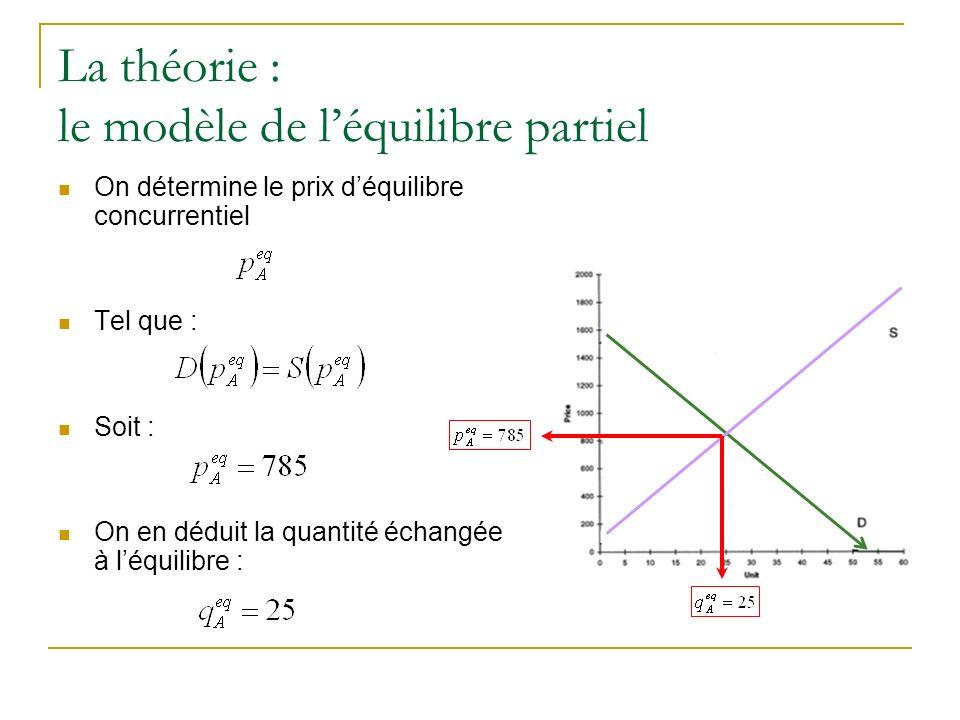 La théorie : le modèle de l'équilibre partiel