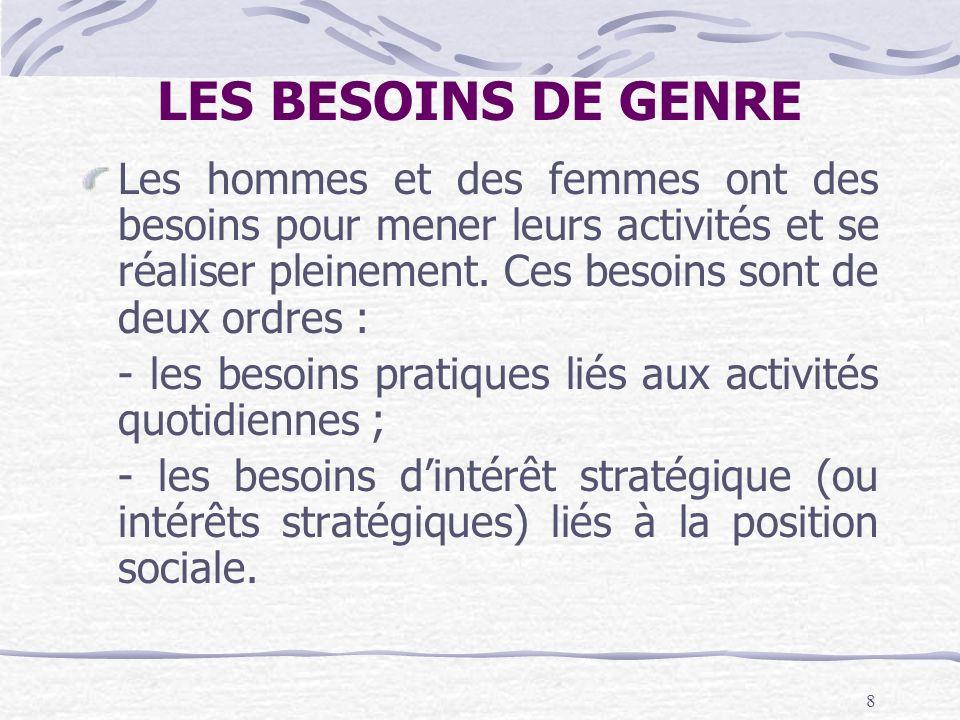 LES BESOINS DE GENRELes hommes et des femmes ont des besoins pour mener leurs activités et se réaliser pleinement. Ces besoins sont de deux ordres :