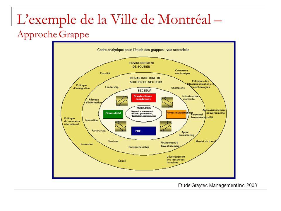 L'exemple de la Ville de Montréal – Approche Grappe