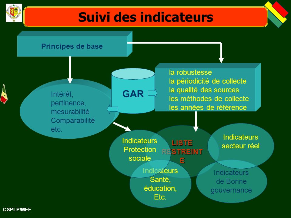Suivi des indicateurs GAR Principes de base la robustesse