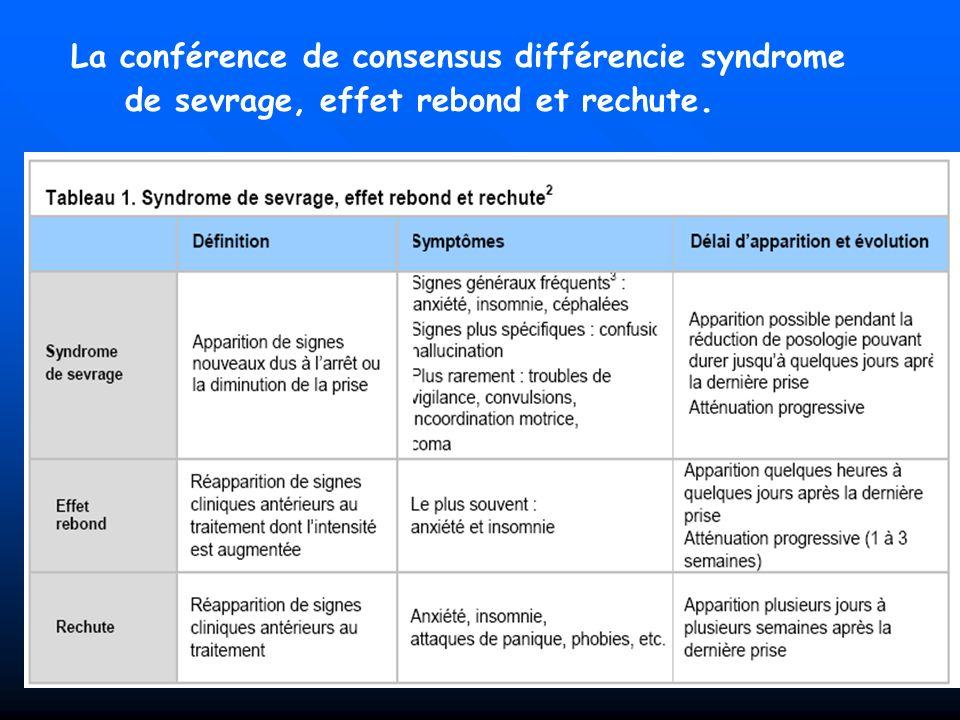 La conférence de consensus différencie syndrome de sevrage, effet rebond et rechute.
