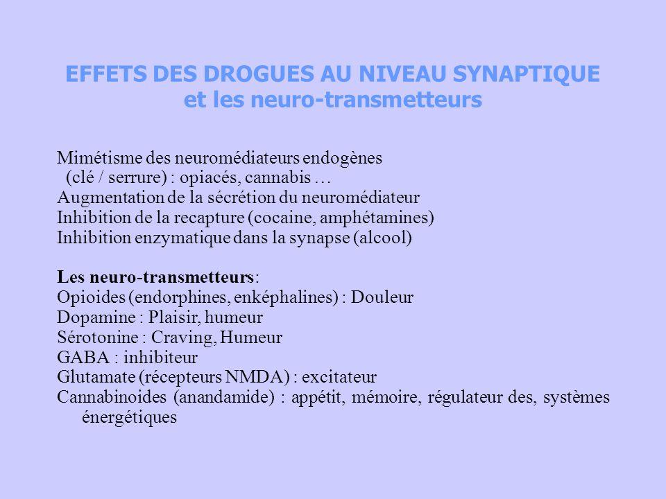 EFFETS DES DROGUES AU NIVEAU SYNAPTIQUE et les neuro-transmetteurs