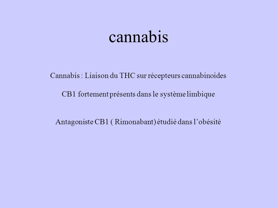 cannabis Cannabis : Liaison du THC sur récepteurs cannabinoides