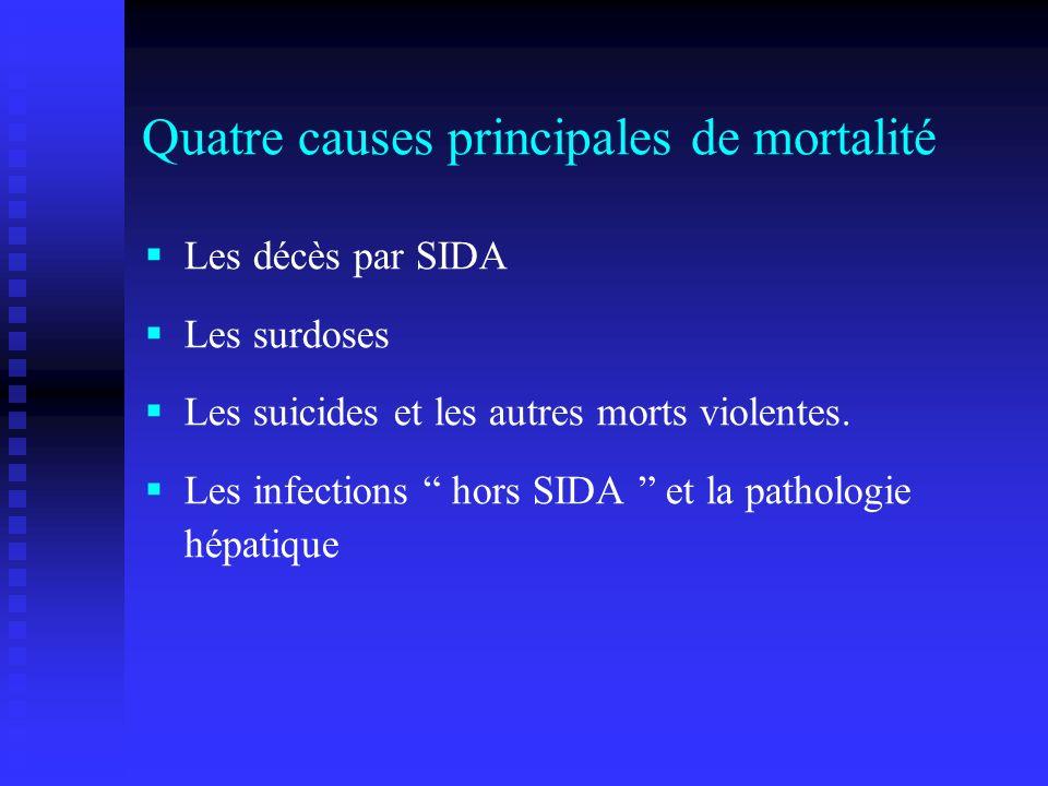 Quatre causes principales de mortalité