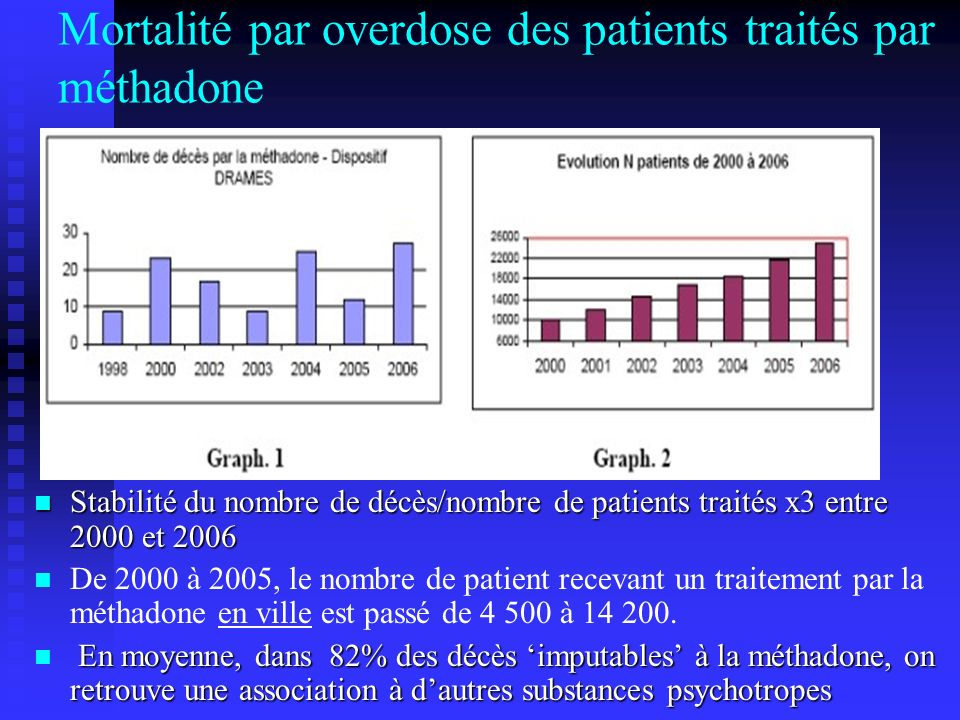 Mortalité par overdose des patients traités par méthadone