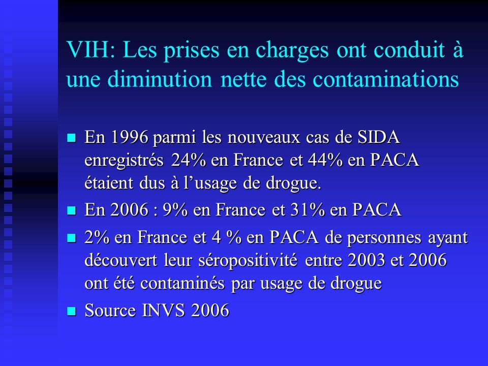 VIH: Les prises en charges ont conduit à une diminution nette des contaminations