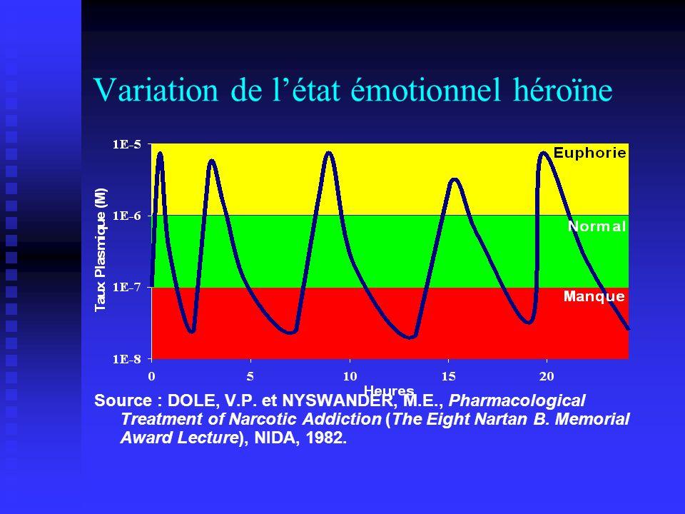 Variation de l'état émotionnel héroïne