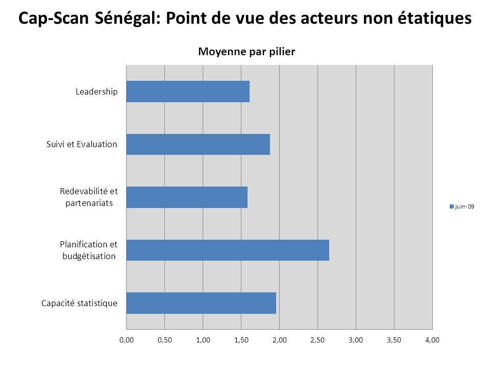 Cap-Scan Sénégal: Point de vue des acteurs non étatiques