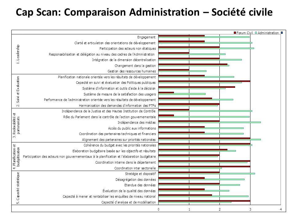 Cap Scan: Comparaison Administration – Société civile